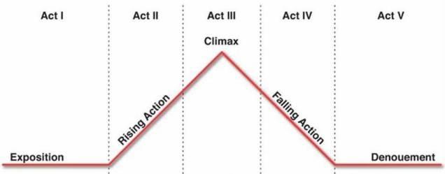 Five Act.jpg